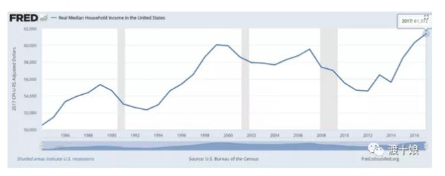 在美国到底多有钱算有钱?