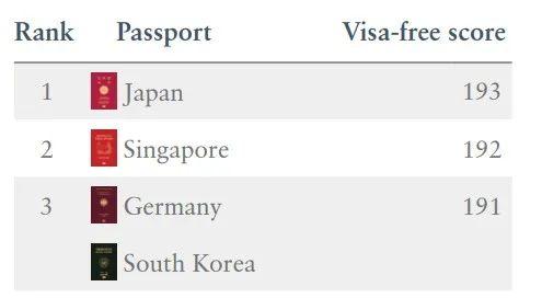 厉害!2021最新护照排名出炉,加拿大排第9!