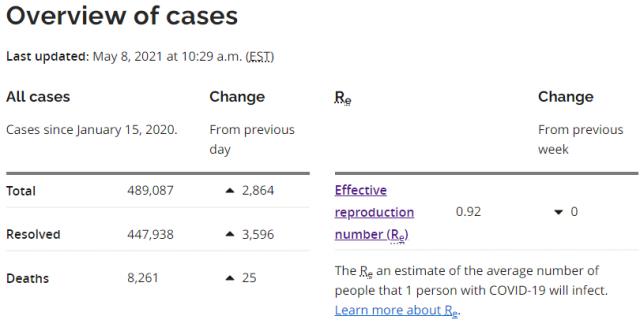 安省新增2864例!疫苗接种累计超600万剂!