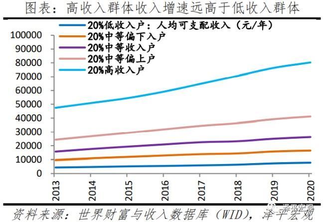 《中国收入分配报告2021:现状与国际比较》